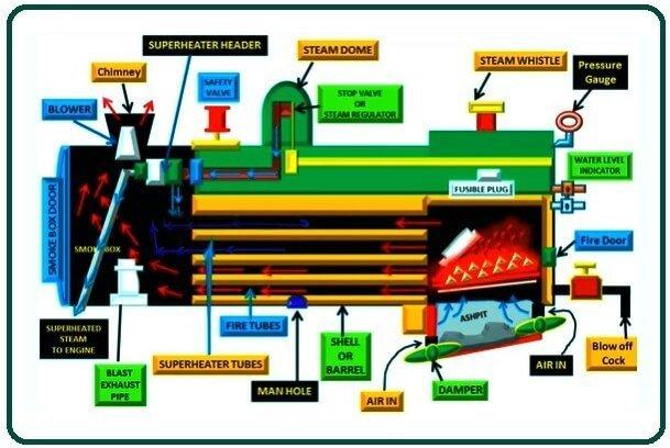 Working of Locomotive Boiler