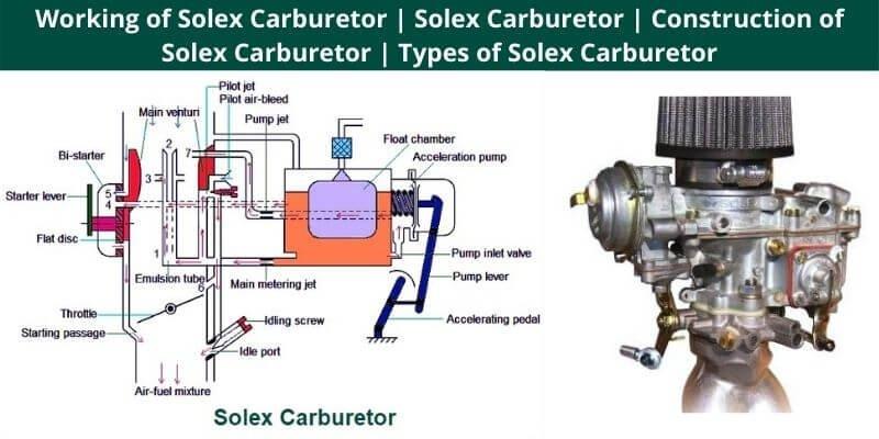 Working of Solex Carburetor
