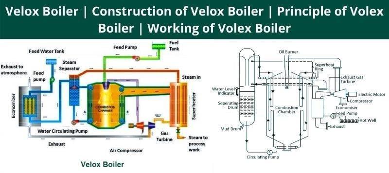 Working of Volex Boiler