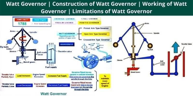 Working of Watt Governor