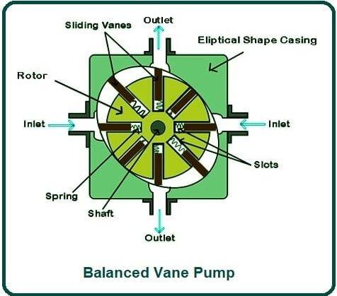 Balanced Vane Pump.