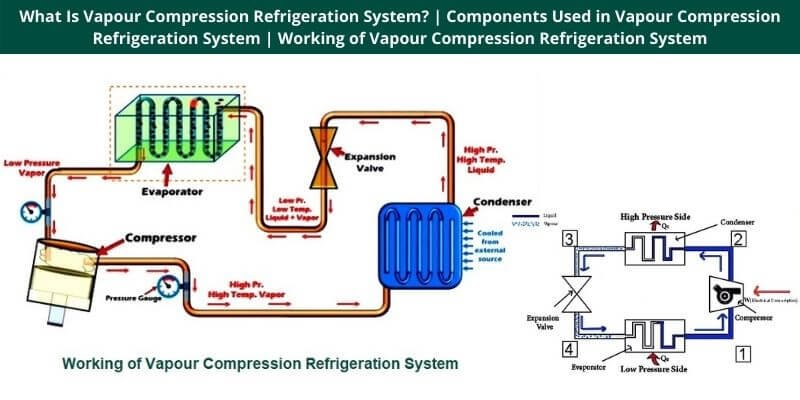 Components Used in Vapour Compression Refrigeration System
