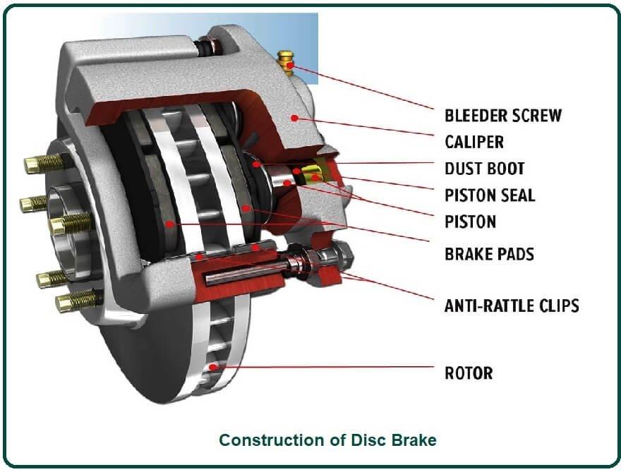 Construction of Disc Brake