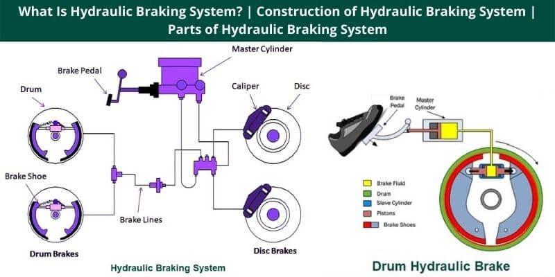 Construction of Hydraulic Braking System