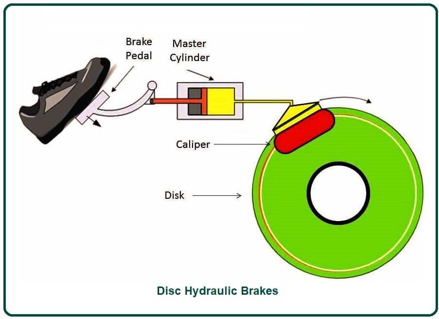 Disc Hydraulic Brakes.