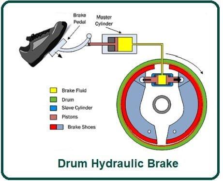Drum Hydraulic Brake.