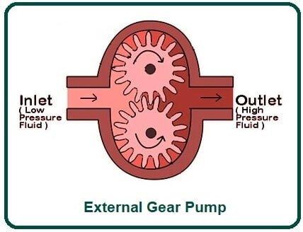External Gear Pump.