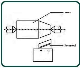 Form tool method.