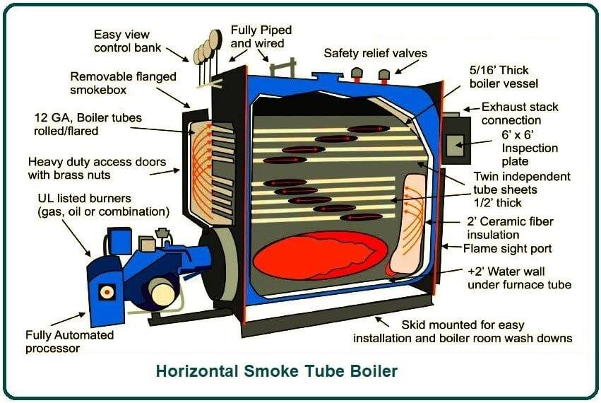Horizontal Smoke Tube Boiler.