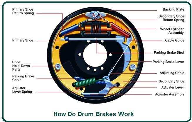 How Do Drum Brakes Work.