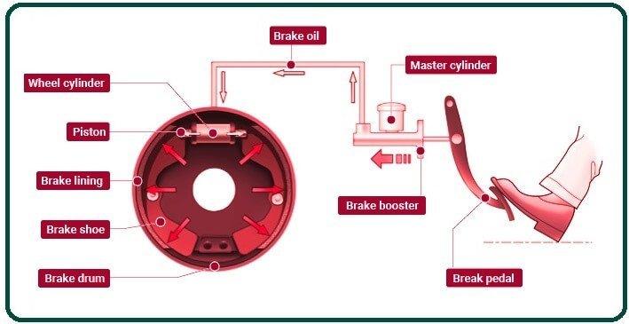 How drum brakes work.