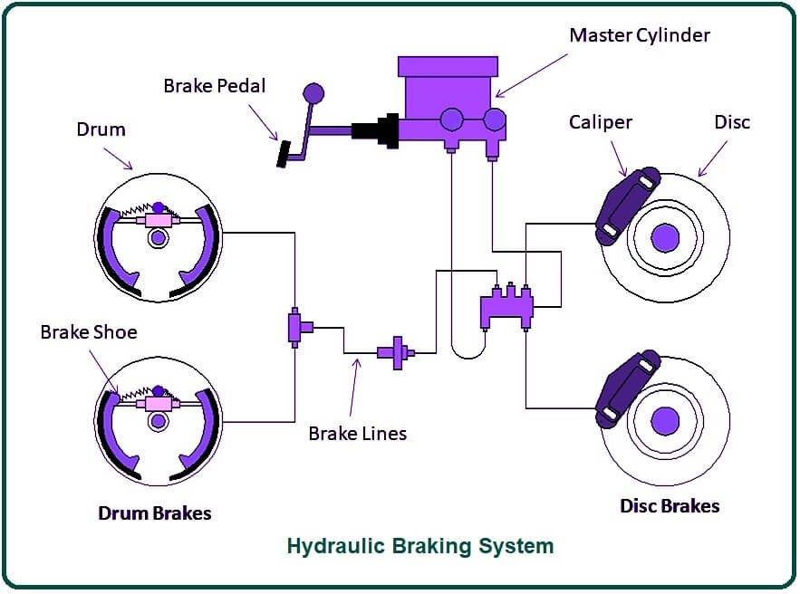 Hydraulic Braking System.
