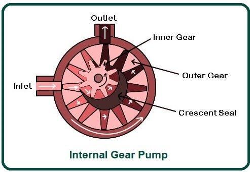 Internal Gear Pump.