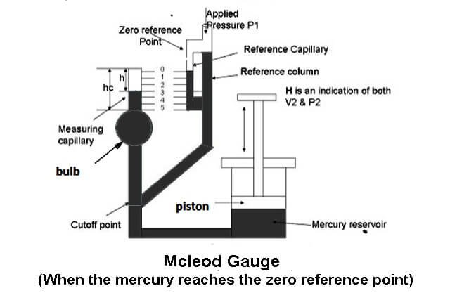 Mcleaod-Gauge-When-the-mercury-reaches-the-zero-reference-point