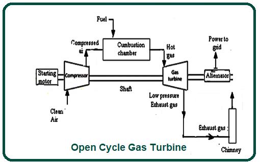 Open Cycle Gas Turbine.