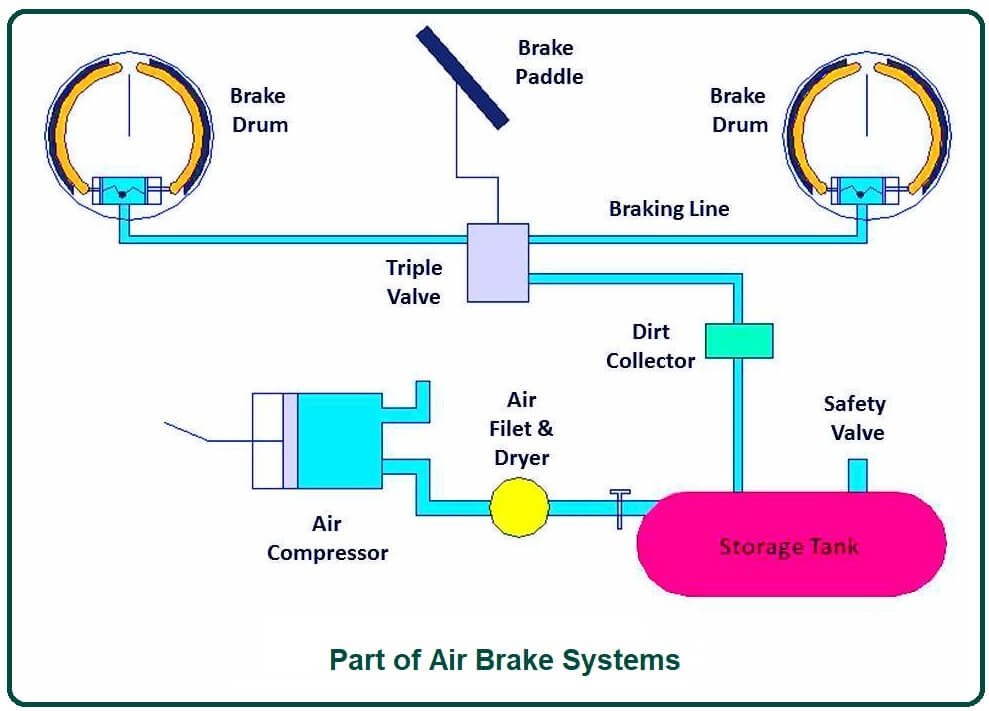 Part of Air Brake Systems.