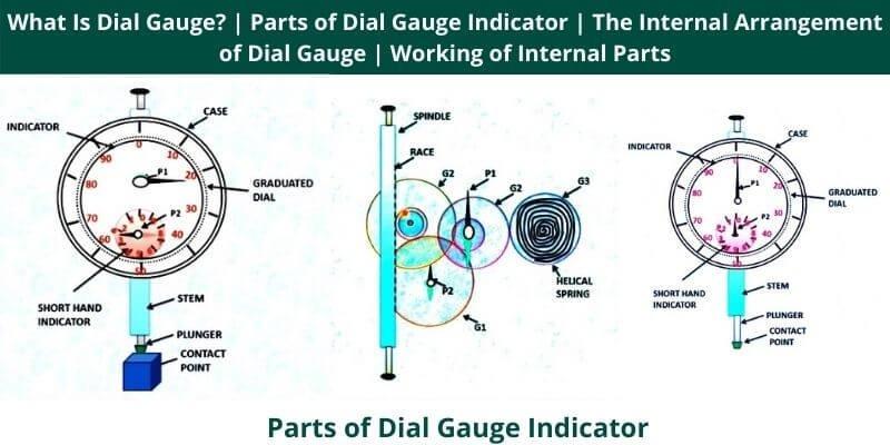 Parts of Dial Gauge Indicator