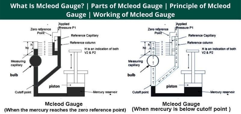 Parts of Mcleod Gauge