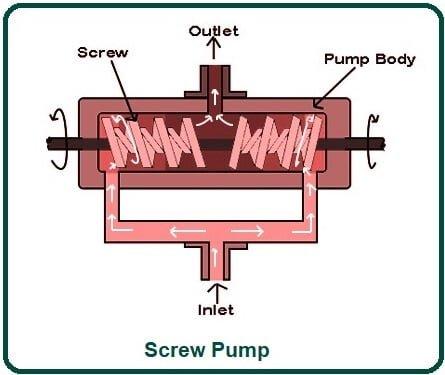Screw Pump.