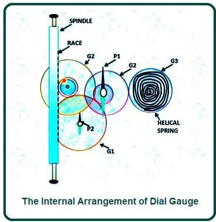 The Internal Arrangement of Dial Gauge.