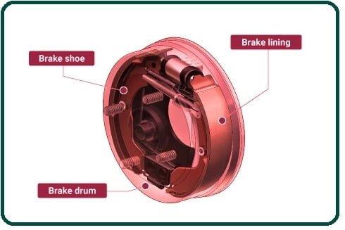 Type of Drum Brakes.