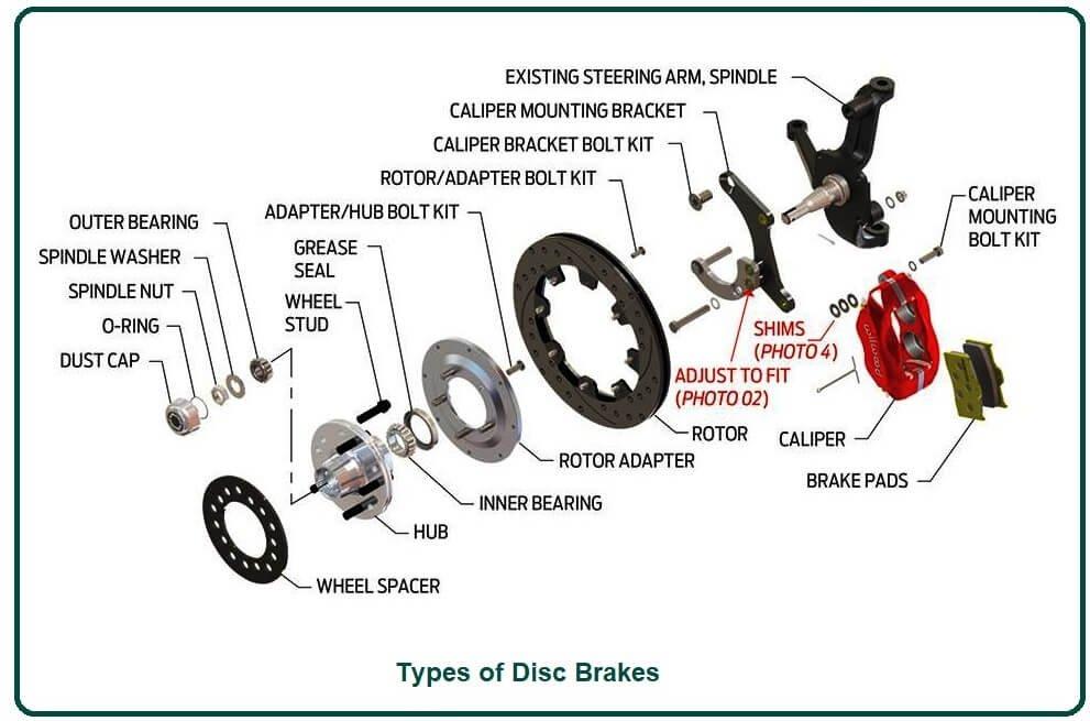 Types of Disc Brakes.