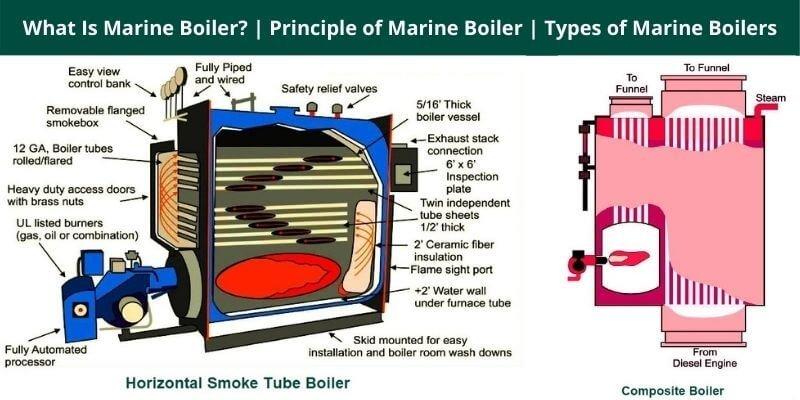 Types of Marine Boilers