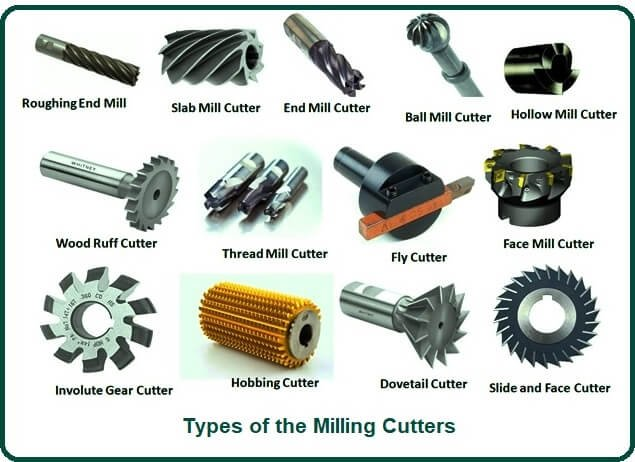 Types of the Milling Cutters.
