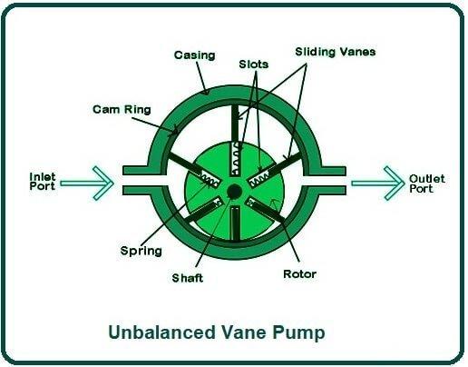 Unbalanced Vane Pump