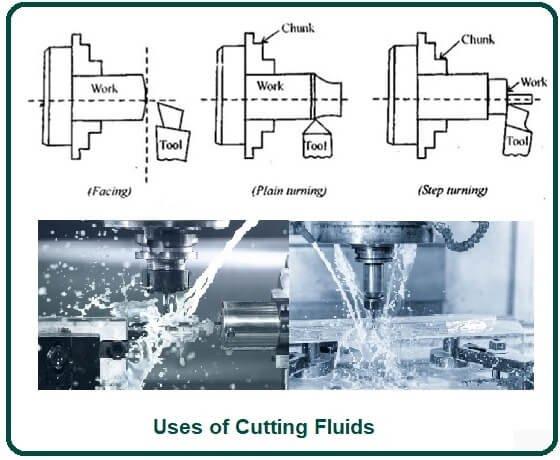 Uses of Cutting Fluids