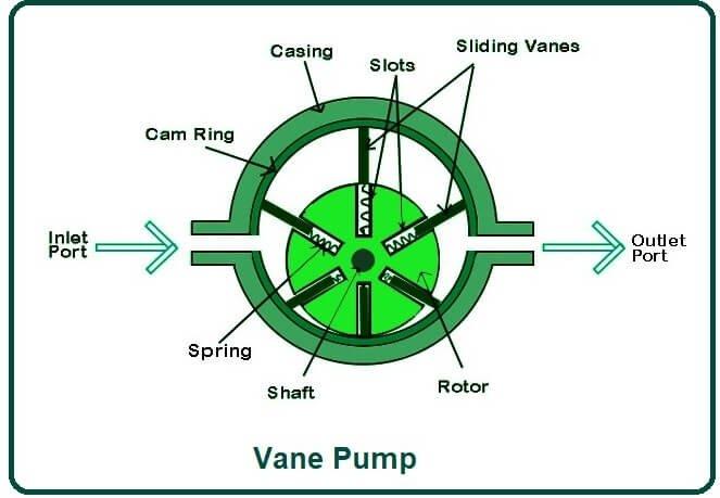 Vane Pump.