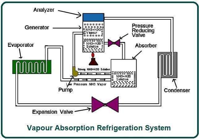 Vapour Absorption Refrigeration System.