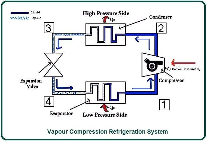 Vapour Compression Refrigeration System.