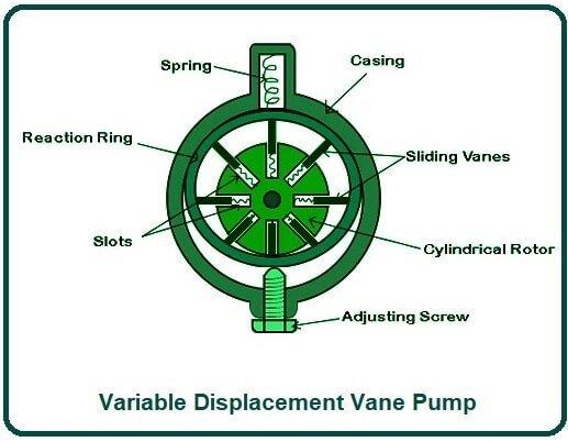 Variable Displacement Vane Pump.