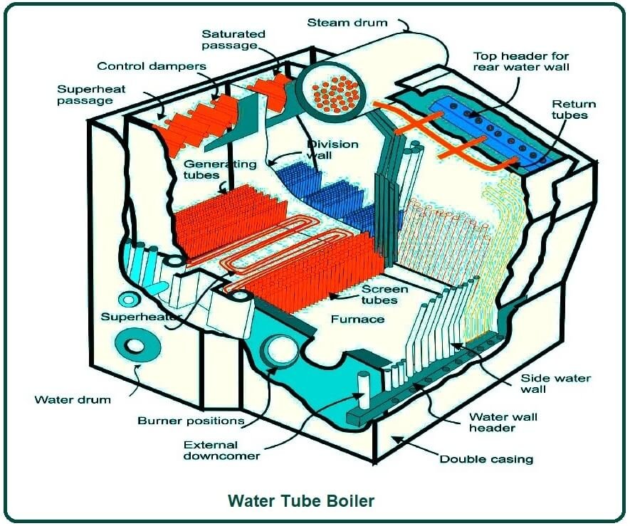 Water Tube Boiler.