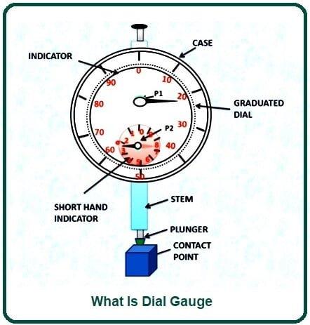 What Is Dial Gauge.
