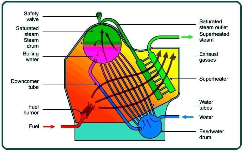 What Is Marine Boiler.