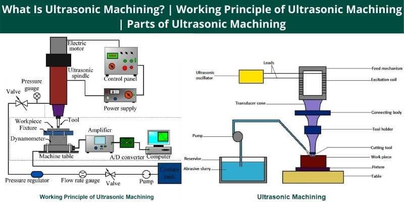 Working Principle of Ultrasonic Machining