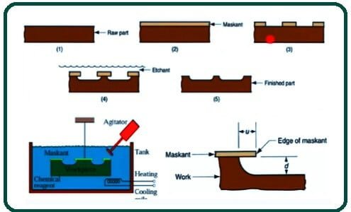 Working of Chemical Machining.