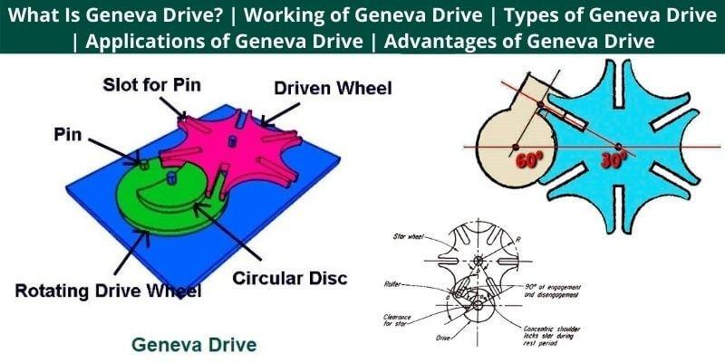 Working of Geneva Drive