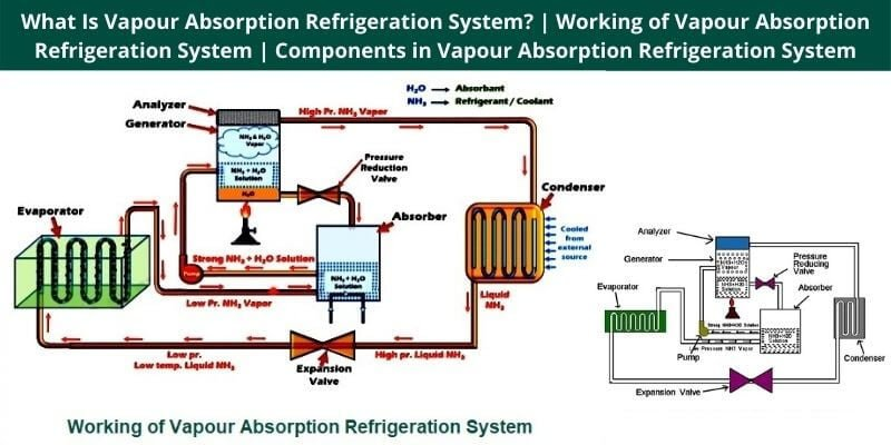 Working of Vapour Absorption Refrigeration System
