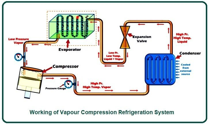 Working of Vapour Compression Refrigeration System