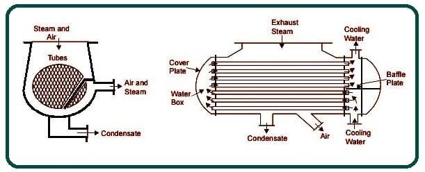 Steam Condenser.