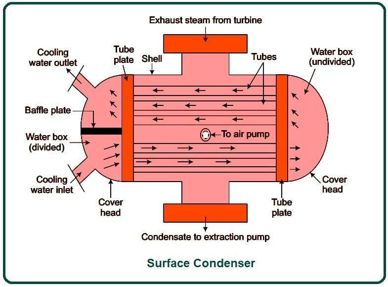 Surface Condenser.
