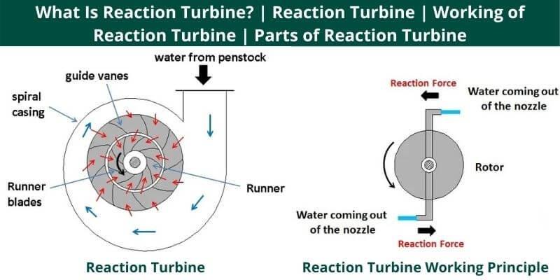 Turbine Reaction