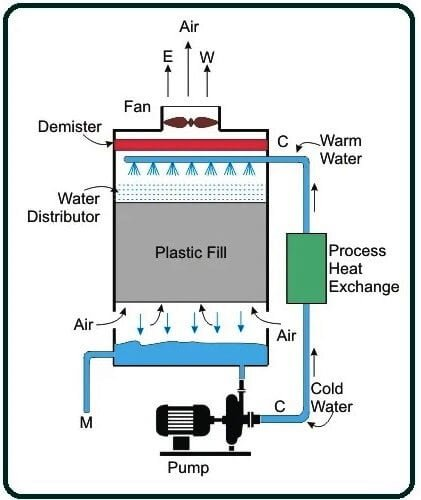 Working Principle of Cooling Towers.