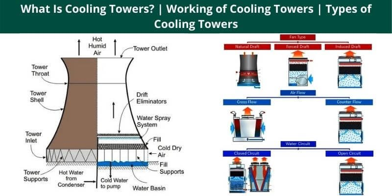 Working of Cooling Towers
