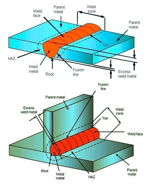 Features of Completed Welds
