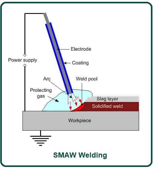 SMAW Welding.