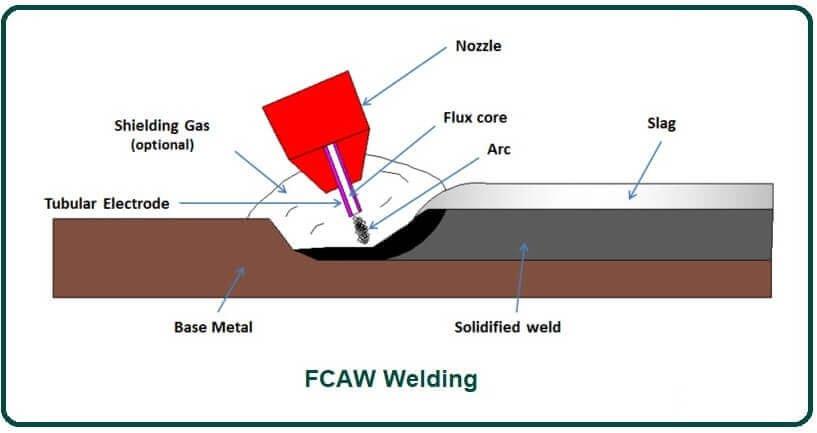 FCAW Welding.